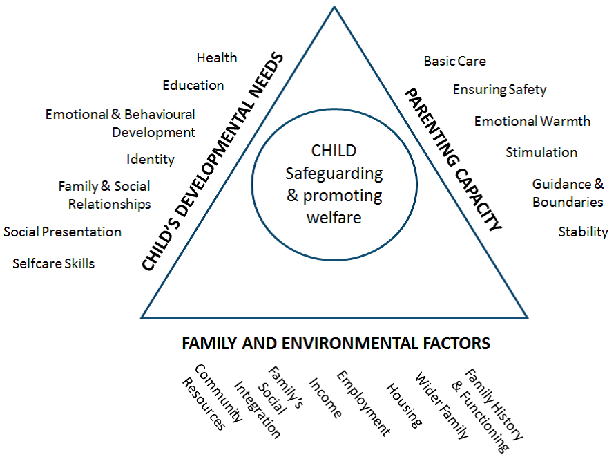 Child Safeguarding and promoting welfare chart